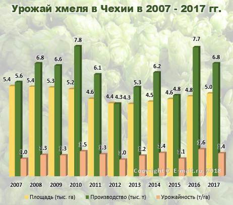 Урожай хмеля в Чехии в 2007 - 2017(по) гг.