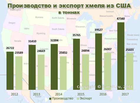 Производство и экспорт хмеля из США в 2012 - 2017 г.