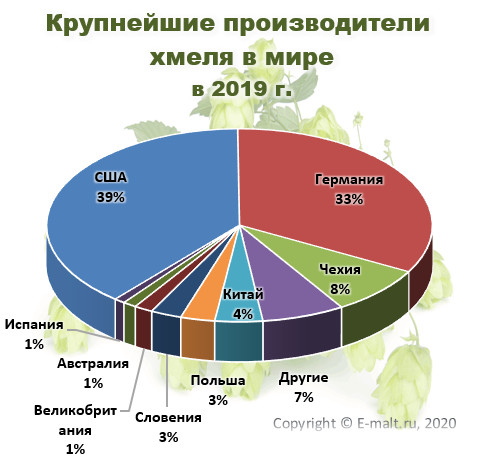 Крупнейшие производители хмеля в мире в 2019 г.