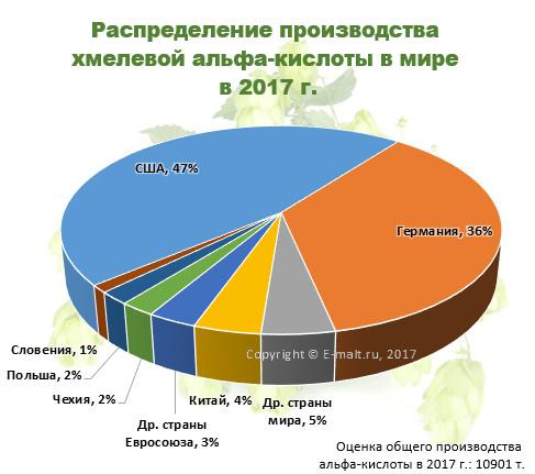 Распределение производства хмелевой альфа-кислоты в мире в 2017 г.