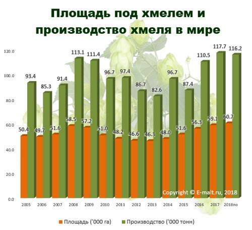Мировая площадь и производство хмеля в 2005 - 2018(по) гг.