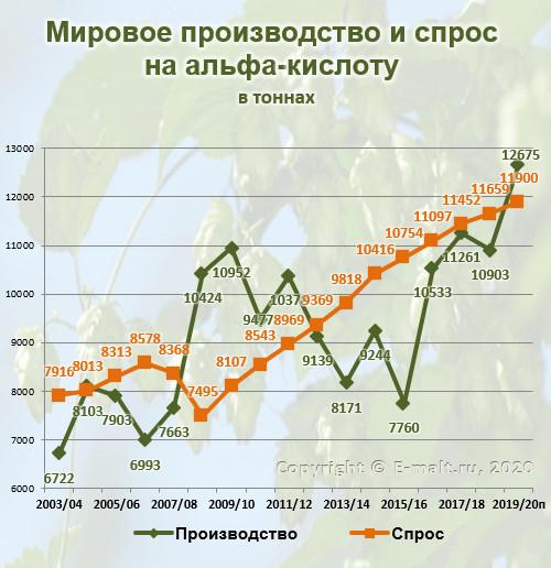 Мировое производство и спрос на альфа-кислоту в 2003-2020(п) гг.