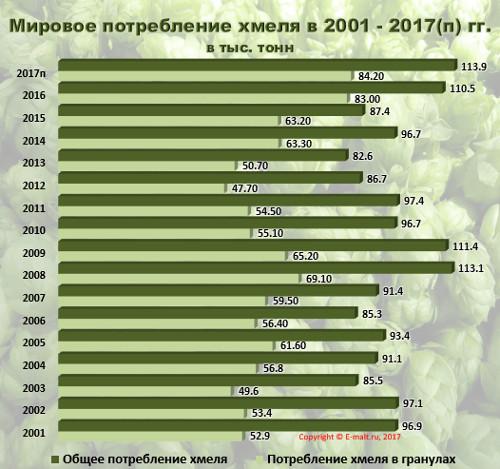Мировое потребление хмеля в 2001 - 2017(п) гг.