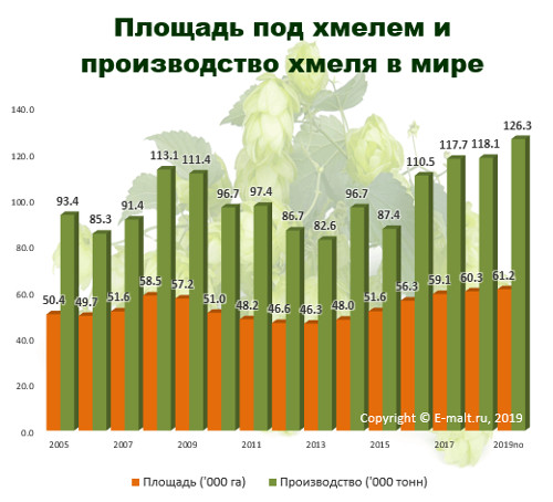 Площадь под хмельниками и производство хмеля в мире в 2005-2019(по) гг.