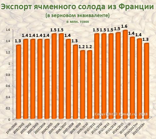Экспорт ячменного солода из Франции в 1999-2018(п) гг.