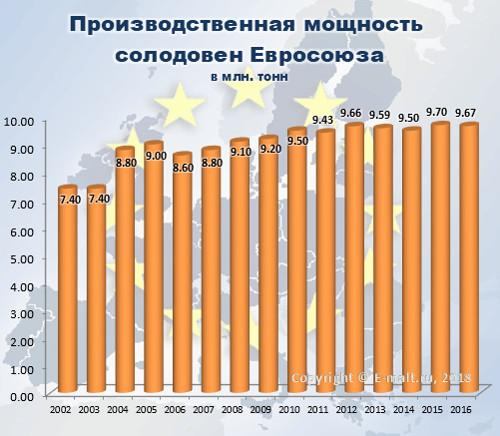 Производственная мощность солодовен Евросоюза в 2002-2016 гг.