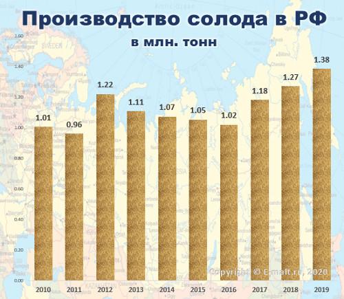 Производство солода в России в 2010-2019 гг.