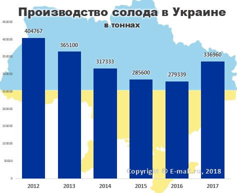 Производство солода в Украине в 2012-2017 гг.