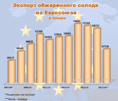 Экспорт обжаренного ячменя из Евросоюза в 2007-2018 гг.