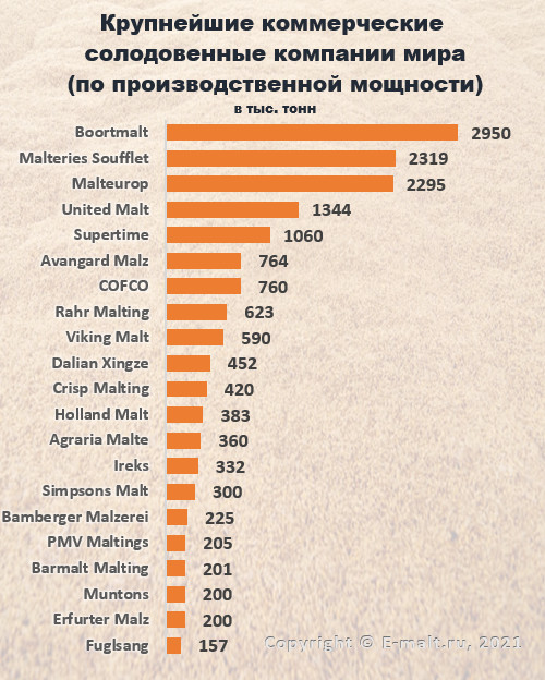 Крупнейшие коммерческие солодовенные компании мира в 2021 гг.