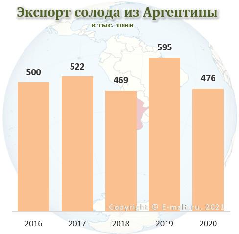 Экспорт солода из Аргентины в 2016 - 2020 гг.
