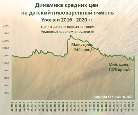 Динамика средних цен  на датский пивоваренный ячмень (июль 2020 г.)