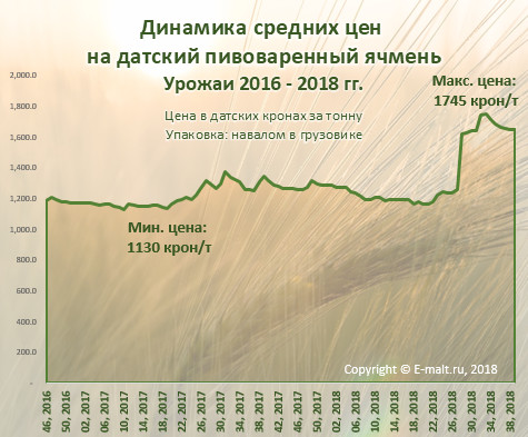 Динамика средних цен  на датский пивоваренный ячмень (октябрь 2018 г.)