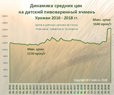 Динамика средних цен  на датский пивоваренный ячмень (август 2018 г.)