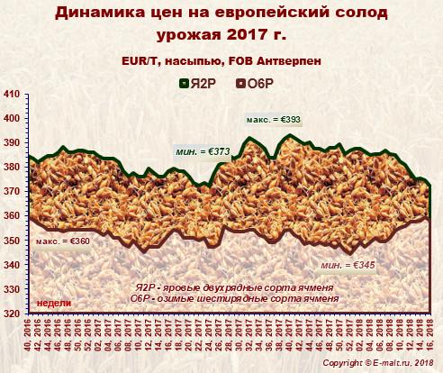 Средние цены на европейский солод урожая 2017 г. (21/04/2018)