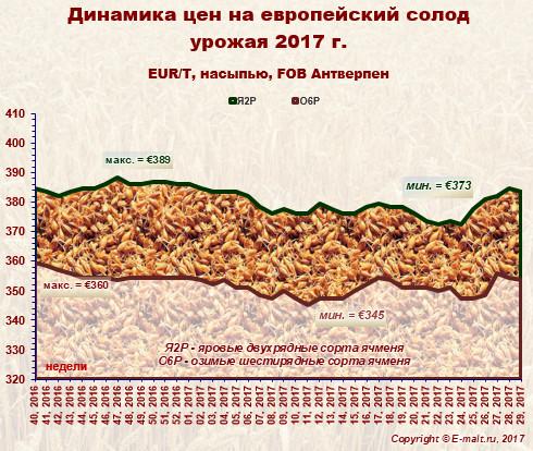 Средние цены на европейский солод урожая 2017 г. (22/07/2017)