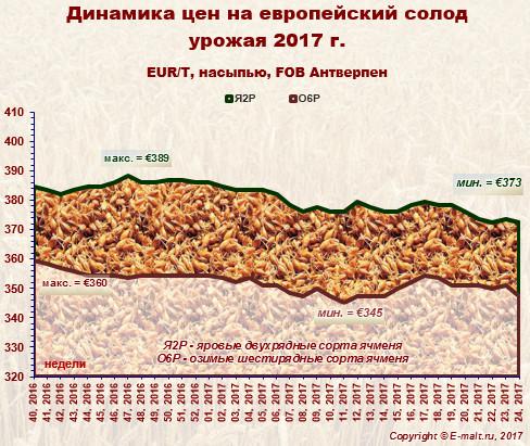 Средние цены на европейский солод урожая 2017 г. (18/06/2017)