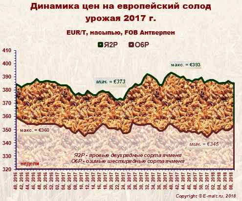 Средние цены на европейский солод урожая 2017 г. (03/03/2018)