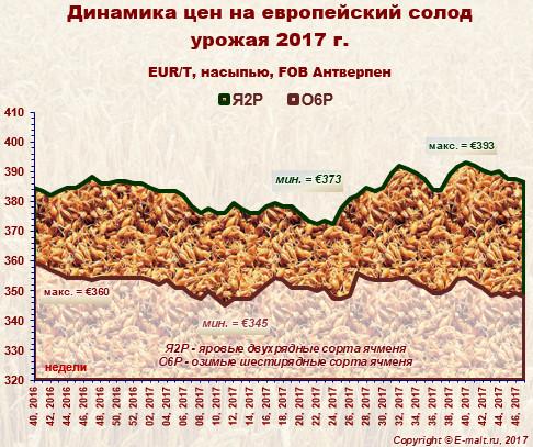 Средние цены на европейский солод урожая 2017 г. (26/11/2017)