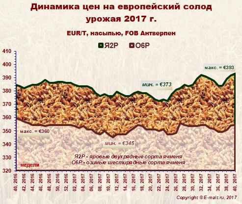 Средние цены на европейский солод урожая 2017 г. (07/10/2017)