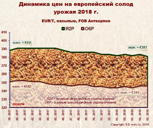 Средние цены на европейский солод урожая 2018 г. (03/02/2018)