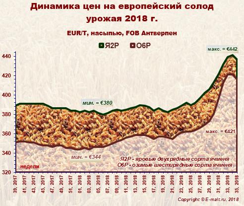 Средние цены на европейский солод урожая 2018 г. (02/09/2018)
