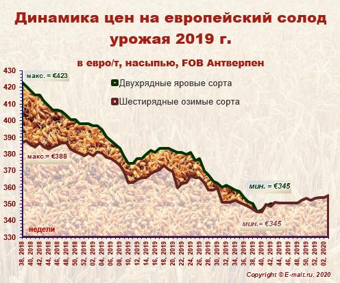 Средние цены на европейский солод урожая 2019 г. (19/01/2020)