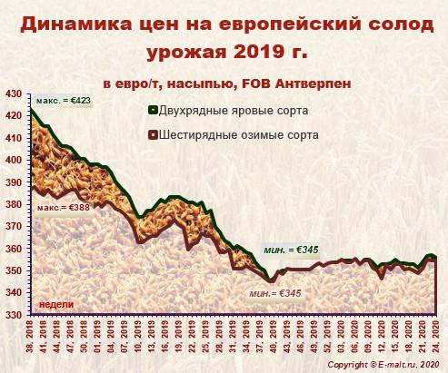 Средние цены на европейский солод урожая 2019 г. (14/06/2020)