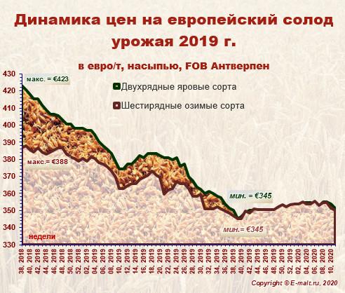 Средние цены на европейский солод урожая 2019 г. (14/03/2020)