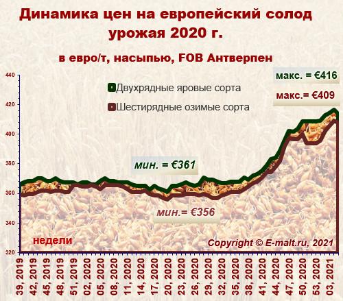 Средние цены на европейский солод урожая 2020 г. (08/02/2021)