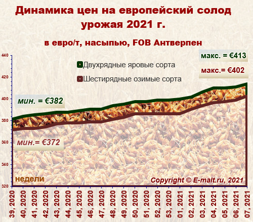 Средние цены на европейский солод урожая 2021 г. (20/02/2021)