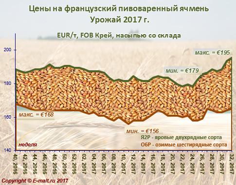 Средние цены на французский ячмень урожая 2017 г. (12/08/2017)