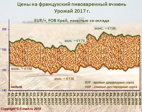 Средние цены на французский ячмень урожая 2017 г. (26/02/2018)