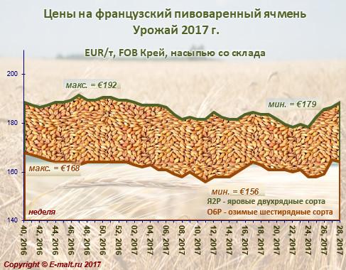 Средние цены на французский ячмень урожая 2017 г. (17/07/2017)