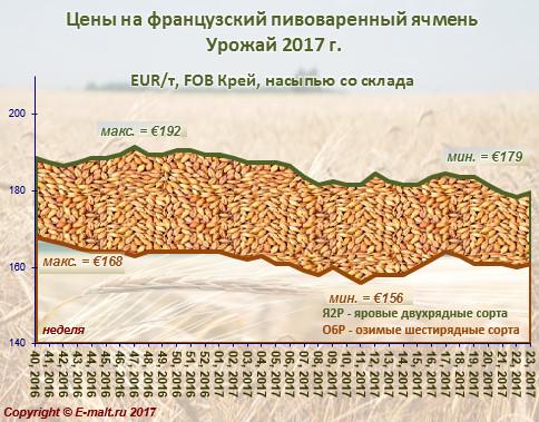 Средние цены на французский ячмень урожая 2017 г. (10/06/2017)