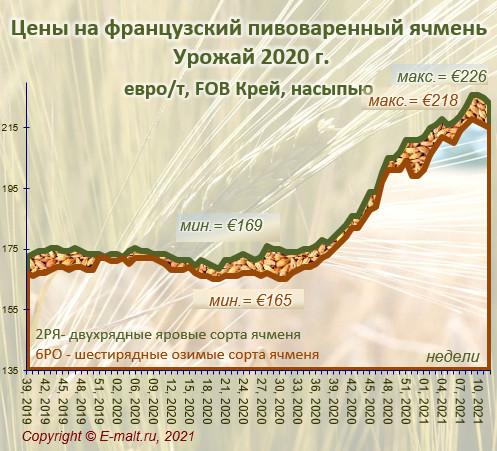 Средние цены на французский ячмень урожая 2020 г. (27/03/2021)