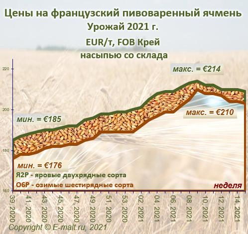 Средние цены на французский ячмень урожая 2021 г. (17/04/2021)