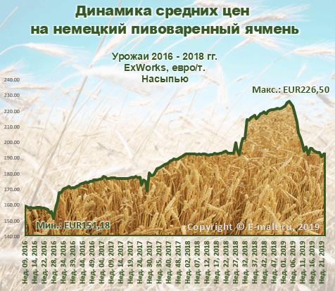 Динамика средних цен на немецкий пивоваренный ячмень (июнь 2019 г.)