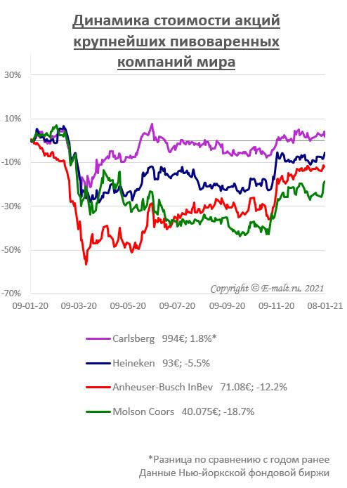 Динамика стоимости акций крупнейших пивоваренных компаний мира (на 08/01/2021)