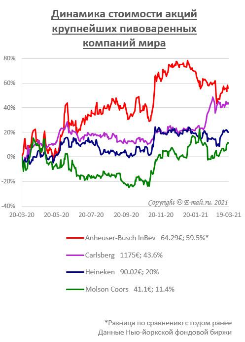Динамика стоимости акций крупнейших пивоваренных компаний мира (на 19/03/2021)