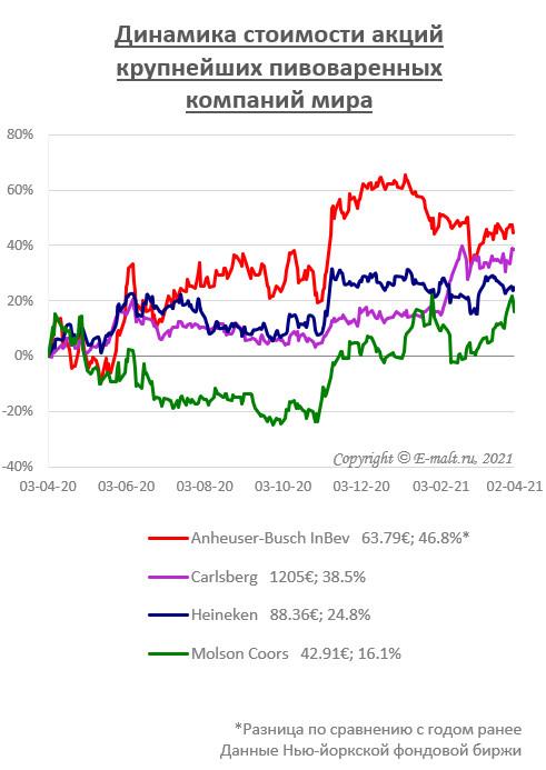 Динамика стоимости акций крупнейших пивоваренных компаний мира (на 02/04/2021)
