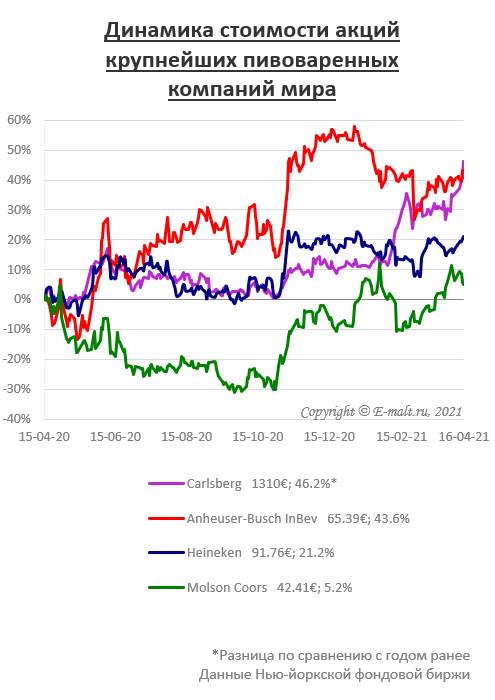 Динамика стоимости акций крупнейших пивоваренных компаний мира (на 16/04/2021)