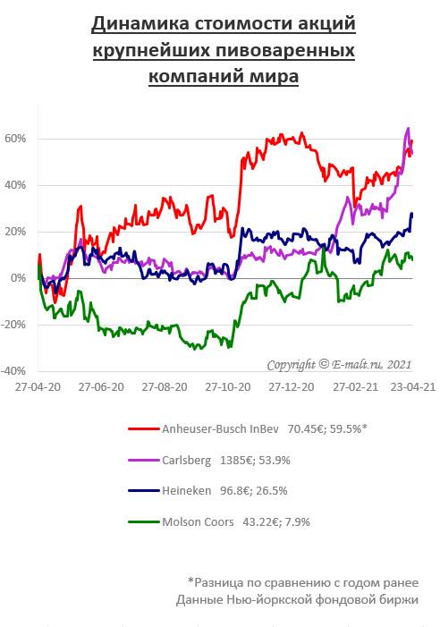 Динамика стоимости акций крупнейших пивоваренных компаний мира (на 23/04/2021)
