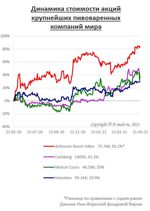Динамика стоимости акций крупнейших пивоваренных компаний мира (на 21/05/2021)