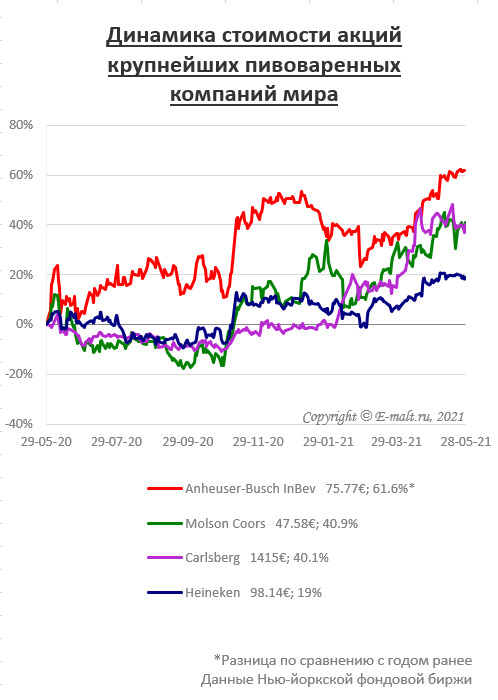 Динамика стоимости акций крупнейших пивоваренных компаний мира (на 28/05/2021)