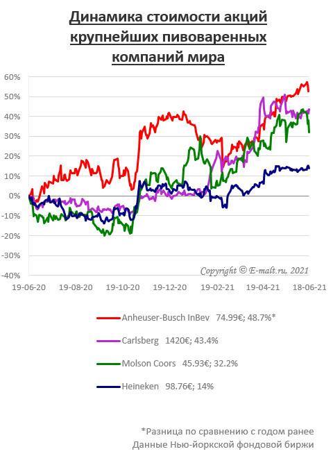 Динамика стоимости акций крупнейших пивоваренных компаний мира (на 18/06/2021)