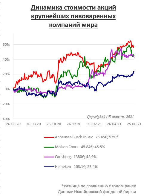 Динамика стоимости акций крупнейших пивоваренных компаний мира (на 25/06/2021)