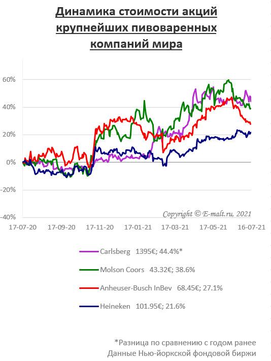 Динамика стоимости акций крупнейших пивоваренных компаний мира (на 16/07/2021)