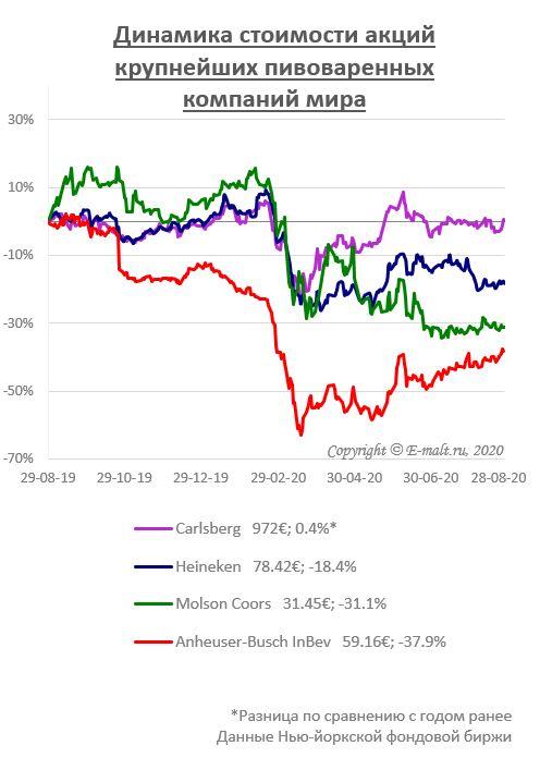 Динамика стоимости акций крупнейших пивоваренных компаний мира (на 28/08/2020)
