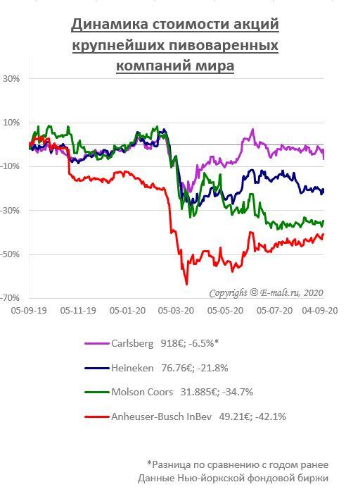 Динамика стоимости акций крупнейших пивоваренных компаний мира (на 04/09/2020)